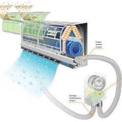 Как работают инверторные сплит-системы?