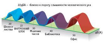 Уровень шума сплит-систем и кондиционеров